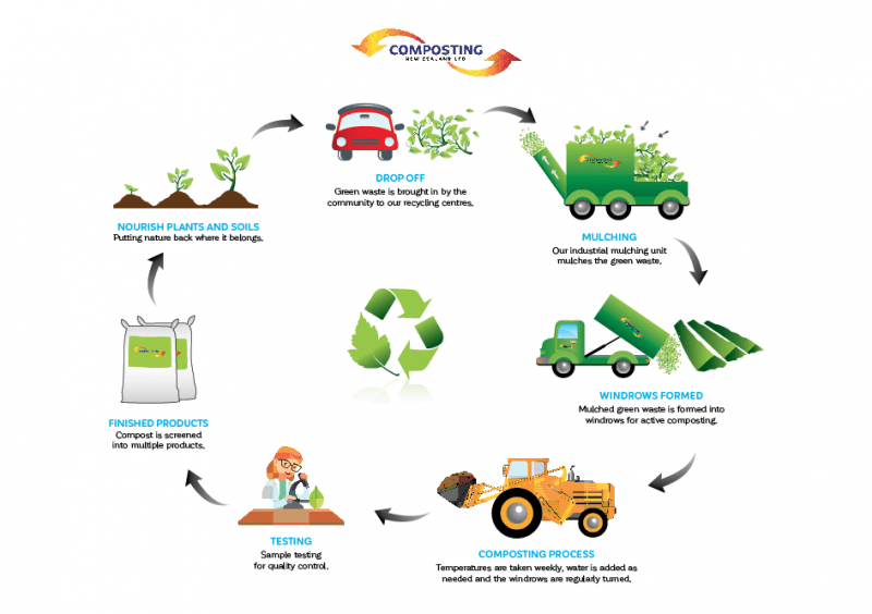 Composting NZ infographic